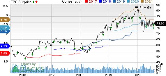 John Bean Technologies Corporation Price, Consensus and EPS Surprise