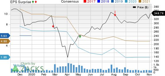 LendingTree, Inc. Price, Consensus and EPS Surprise