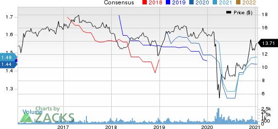 Fidus Investment Corporation Price and Consensus