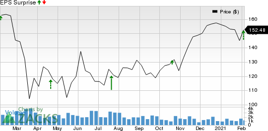 Carlisle Companies Incorporated Price and EPS Surprise