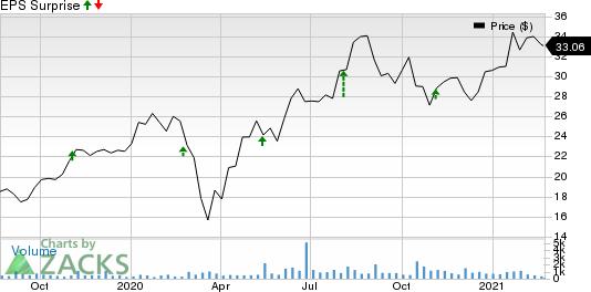 Sapiens International Corporation N.V. Price and EPS Surprise