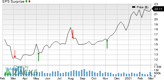 Sprague Resources LP Price and EPS Surprise