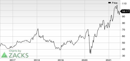 Lennar Corporation Price