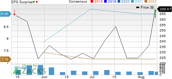 Coinbase Global, Inc. Price, Consensus and EPS Surprise