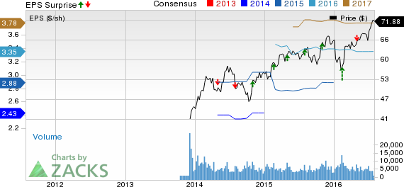 Allegion (ALLE) Q2 Earnings & Sales Beat, Margins Strong