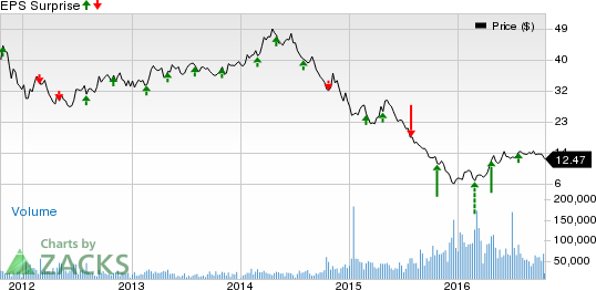 Southwestern Energy (SWN) Q3 Earnings: What to Expect?