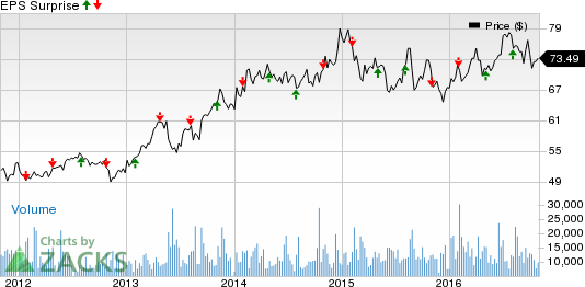 Dominion (D) Beats Q3 Earnings on Higher Revenues
