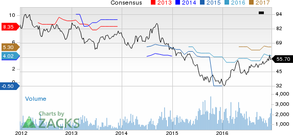 Top Ranked Value Stocks to Buy for December 23rd