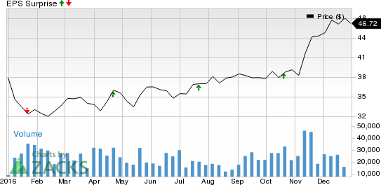 Why the Earnings Streak Will Continue for BB&T (BBT)