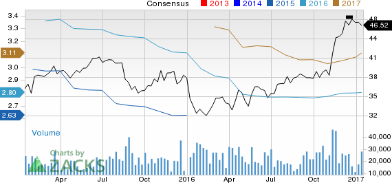 Why You Shouldn't Bet Against BB&T Corporation (BBT) Stock