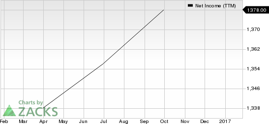PayPal (PYPL) Earnings & Revenues Match Estimates in Q4