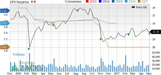 HCP Inc. (HCP) Q1 FFO Beats Estimates, Deleveraging on Track