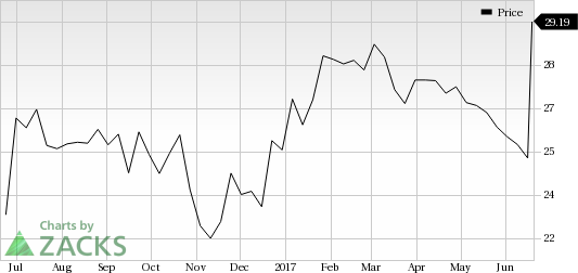Strength Seen in EQT GP Holdings (EQGP): Stock Soars 17%