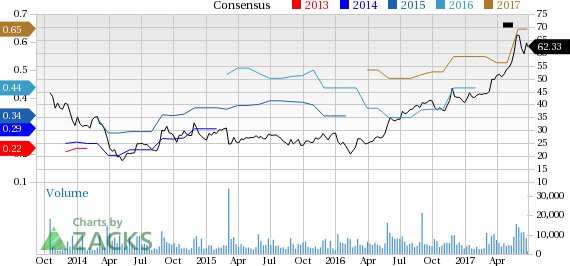 Veeva Systems (VEEV) Up 3.4% Since Earnings Report: Can It Continue?