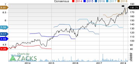 Watsco, Inc. Price and Consensus
