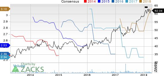 Kaman Corporation Price and Consensus