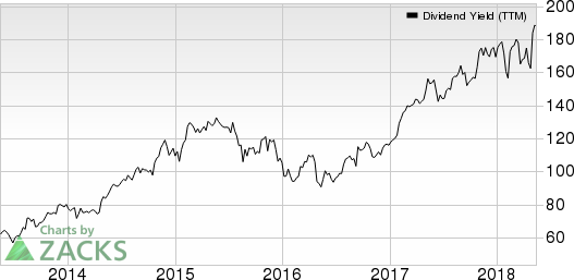 Six Flags Entertainment Corporation New Dividend Yield (TTM)