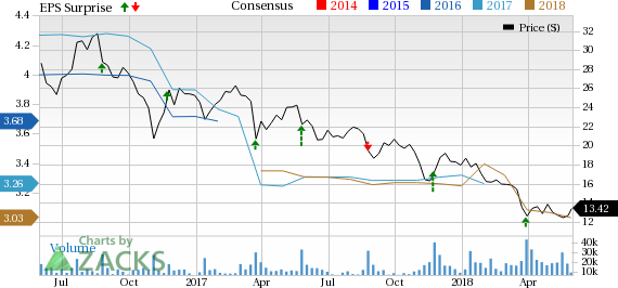 GameStop (GME) Tops Q1 Earnings Estimates, Comps Down 5.3%