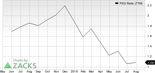 Patrick Industries, Inc. PEG Ratio (TTM)