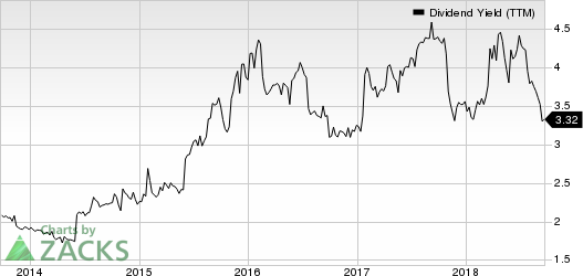 QUALCOMM Incorporated Dividend Yield (TTM)