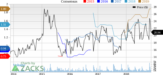 HZO: undervalued stocks to buy