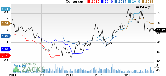 Schnitzer Steel Industries, Inc. Price and Consensus
