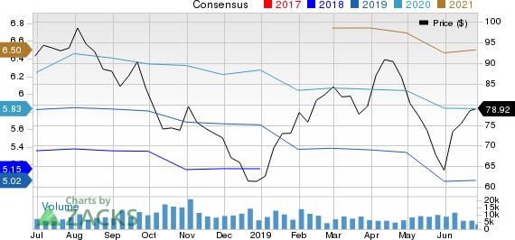 Aptiv PLC Price and Consensus