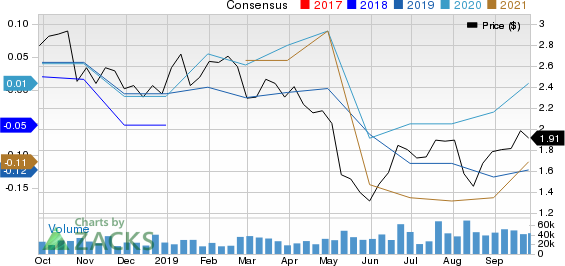 Hecla Mining Company Price and Consensus