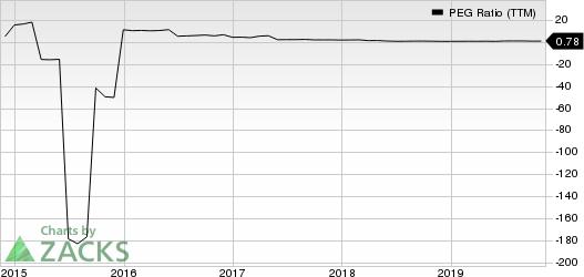 Callaway Golf Company PEG Ratio (TTM)