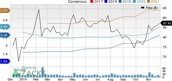 Qualys, Inc. Price and Consensus