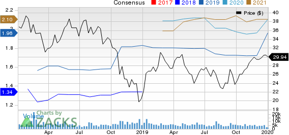 Boyd Gaming Corporation Price and Consensus