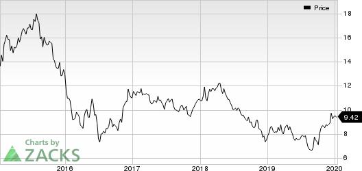 Barclays PLC Price