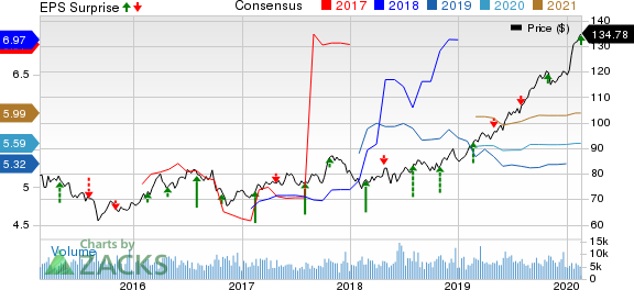 Entergy Corporation Price, Consensus and EPS Surprise