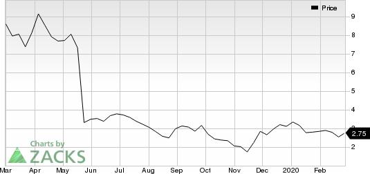 BioCryst Pharmaceuticals, Inc. Price