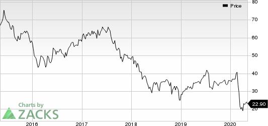 DISH Network Corporation Price