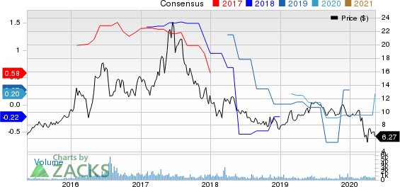 Spark Energy Inc Price and Consensus