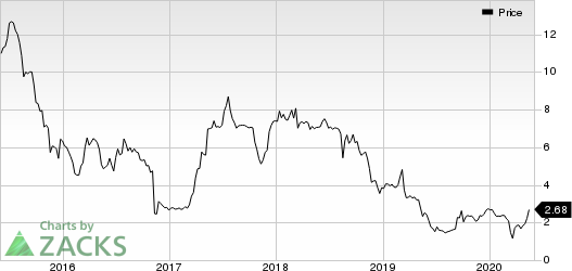 AgroFresh Solutions, Inc. Price