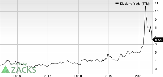 Exxon Mobil Corporation Dividend Yield (TTM)