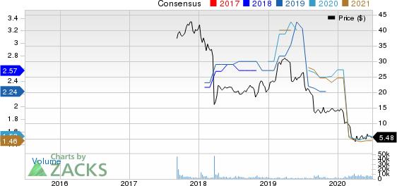 Micro Focus International PLC Sponsored ADR Price and Consensus