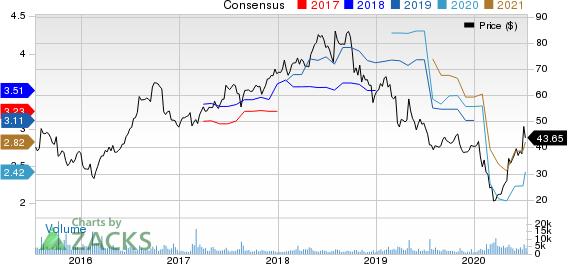 Nu Skin Enterprises, Inc. Price and Consensus