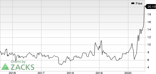 Calix, Inc Price