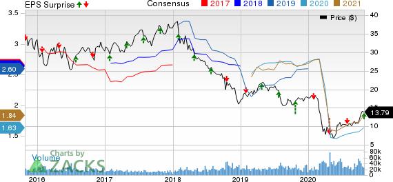 Invesco Ltd. Price, Consensus and EPS Surprise