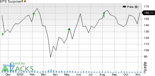 CMC Materials, Inc. Price and EPS Surprise