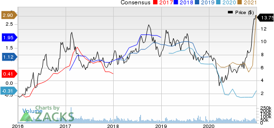 ClevelandCliffs Inc. Price and Consensus