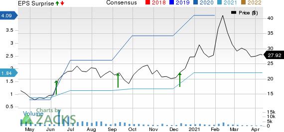 Lakeland Industries, Inc. Price, Consensus and EPS Surprise
