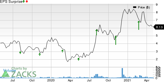 Arlo Technologies, Inc. Price and EPS Surprise