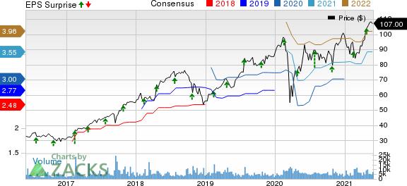TransUnion Price, Consensus and EPS Surprise