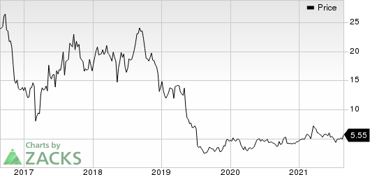 AMNEAL PHARMACEUTICALS, INC. Price
