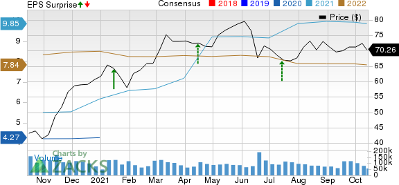 Citigroup Inc. Price, Consensus and EPS Surprise