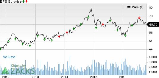 Transportation Stocks Q3 Earnings Coming Up: LSTR, CMRE, CP